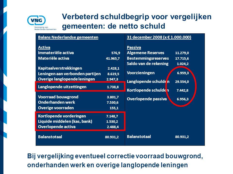 Vereniging van Nederlandse Gemeenten Verbeterd schuldbegrip voor vergelijken gemeenten: de netto schuld Balans Nederlandse gemeenten Activa Immateriël