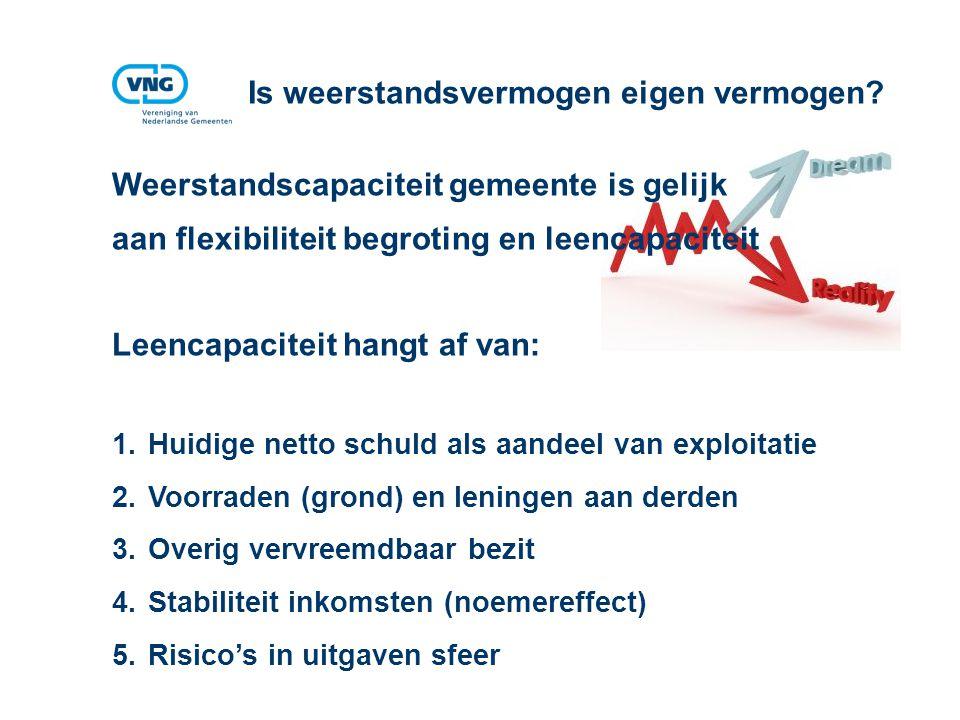 Vereniging van Nederlandse Gemeenten Is weerstandsvermogen eigen vermogen? Weerstandscapaciteit gemeente is gelijk aan flexibiliteit begroting en leen