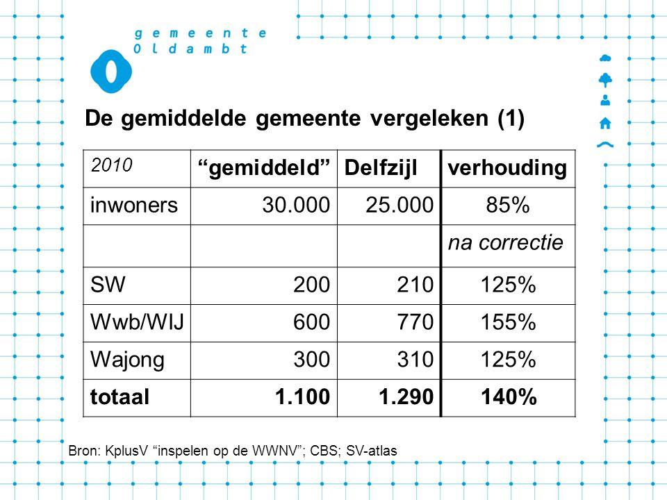 De gemiddelde gemeente vergeleken (1) Bron: KplusV inspelen op de WWNV ; CBS; SV-atlas 2010 gemiddeld Delfzijlverhouding inwoners30.00025.00085% na correctie SW200210125% Wwb/WIJ600770155% Wajong300310125% totaal1.1001.290140%