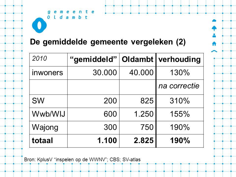 De gemiddelde gemeente vergeleken (2) Bron: KplusV inspelen op de WWNV ; CBS; SV-atlas 2010 gemiddeld Oldambtverhouding inwoners30.00040.000130% na correctie SW200825310% Wwb/WIJ6001.250155% Wajong300750190% totaal1.1002.825190%