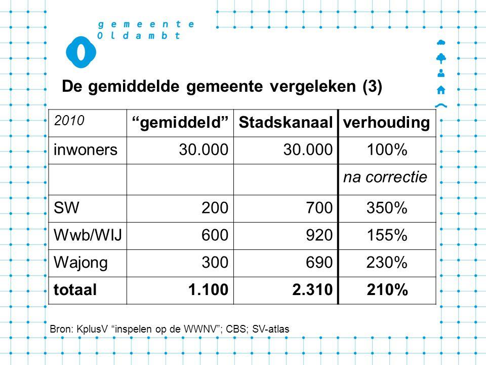 De gemiddelde gemeente vergeleken (3) Bron: KplusV inspelen op de WWNV ; CBS; SV-atlas 2010 gemiddeld Stadskanaalverhouding inwoners30.000 100% na correctie SW200700350% Wwb/WIJ600920155% Wajong300690230% totaal1.1002.310210%