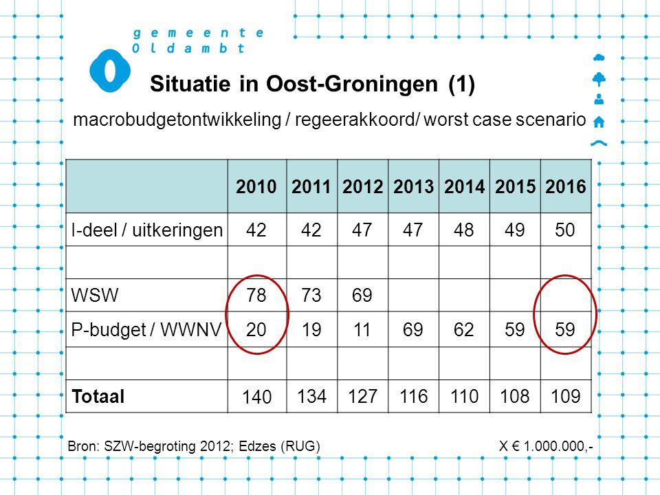 Situatie in Oost-Groningen (1) macrobudgetontwikkeling / regeerakkoord/ worst case scenario 2010201120122013201420152016 I-deel / uitkeringen42 47 484950 WSW787369 P-budget / WWNV201911696259 Totaal 140 134127116110108109 Bron: SZW-begroting 2012; Edzes (RUG)X € 1.000.000,-