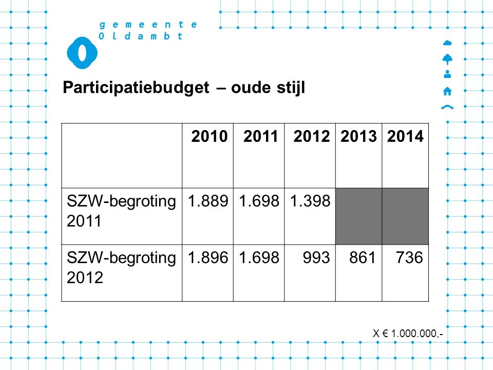 20102011201220132014 SZW-begroting 2011 1.8891.6981.398 SZW-begroting 2012 1.8961.698993861736 Participatiebudget – oude stijl X € 1.000.000,-