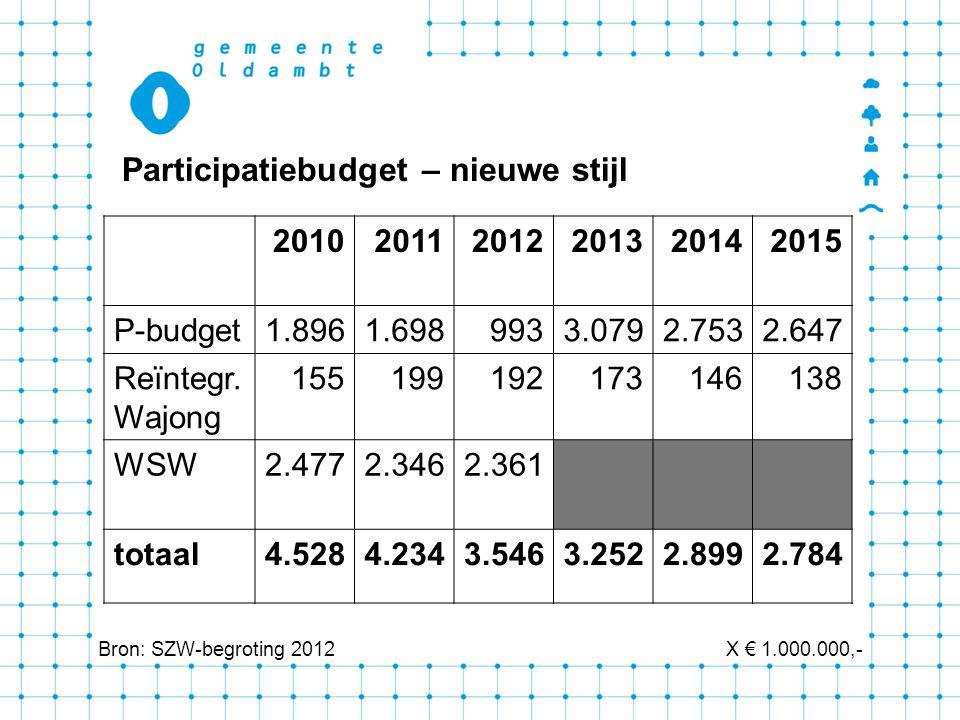 201020112012201320142015 P-budget1.8961.6989933.0792.7532.647 Reïntegr.