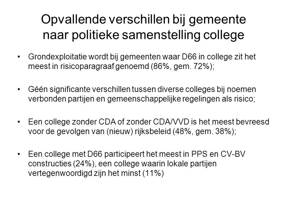 Opvallende verschillen bij gemeente naar politieke samenstelling college Grondexploitatie wordt bij gemeenten waar D66 in college zit het meest in risicoparagraaf genoemd (86%, gem.