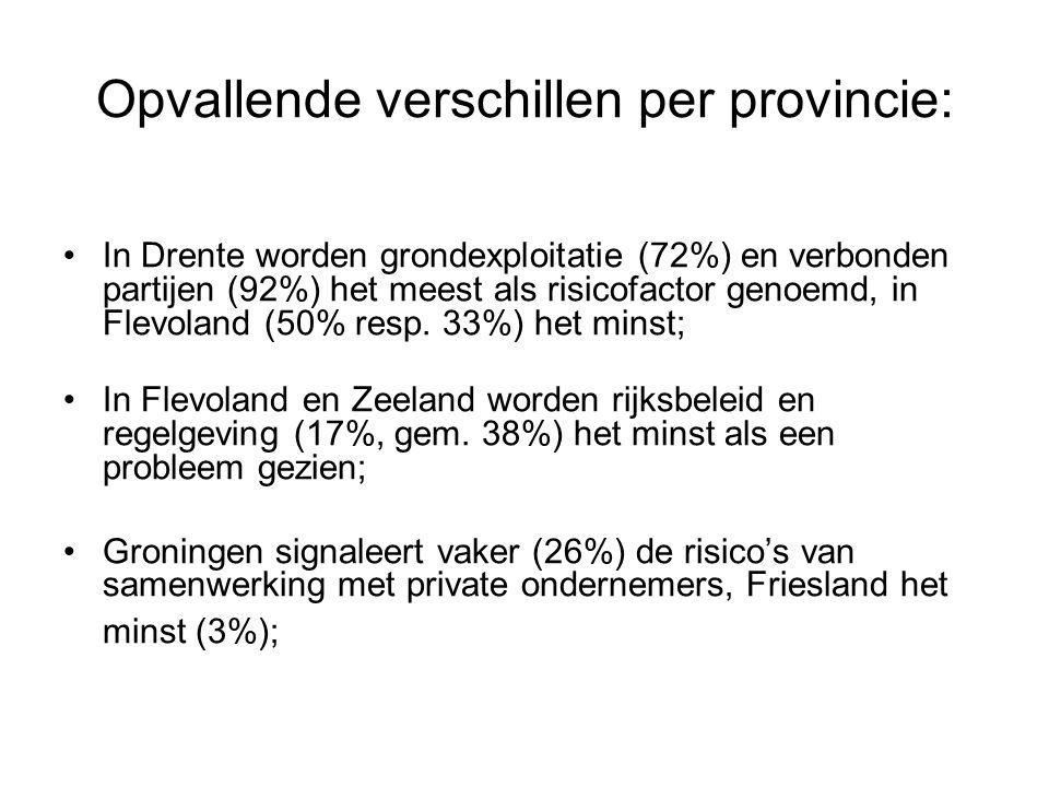 Opvallende verschillen per provincie: In Drente worden grondexploitatie (72%) en verbonden partijen (92%) het meest als risicofactor genoemd, in Flevoland (50% resp.