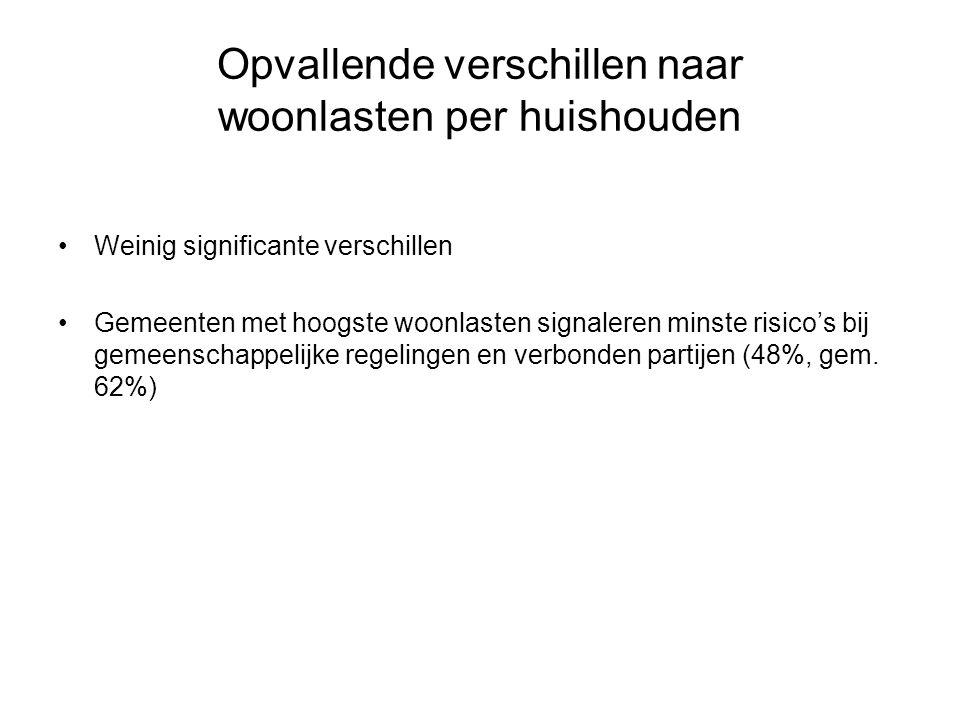 Opvallende verschillen naar woonlasten per huishouden Weinig significante verschillen Gemeenten met hoogste woonlasten signaleren minste risico's bij gemeenschappelijke regelingen en verbonden partijen (48%, gem.