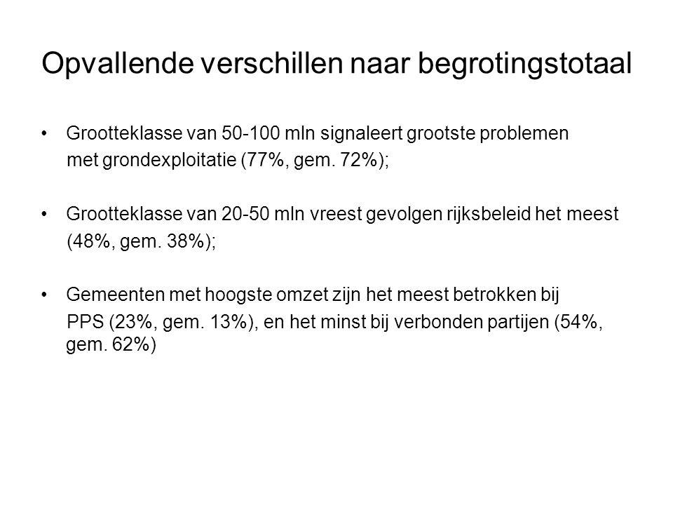 Opvallende verschillen naar begrotingstotaal Grootteklasse van 50-100 mln signaleert grootste problemen met grondexploitatie (77%, gem.