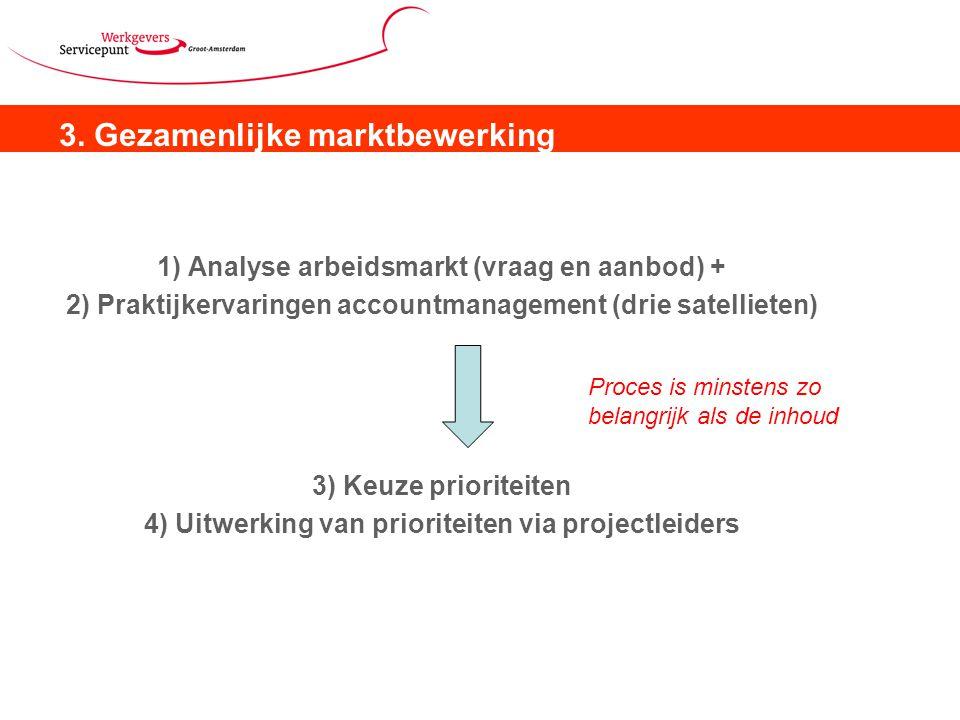 3. Gezamenlijke marktbewerking 1) Analyse arbeidsmarkt (vraag en aanbod) + 2) Praktijkervaringen accountmanagement (drie satellieten) 3) Keuze priorit