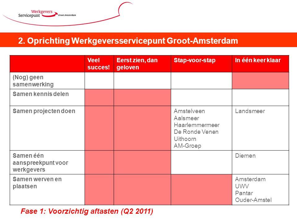 2. Oprichting Werkgeversservicepunt Groot-Amsterdam Fase 1: Voorzichtig aftasten (Q2 2011) Veel succes! Eerst zien, dan geloven Stap-voor-stapIn één k
