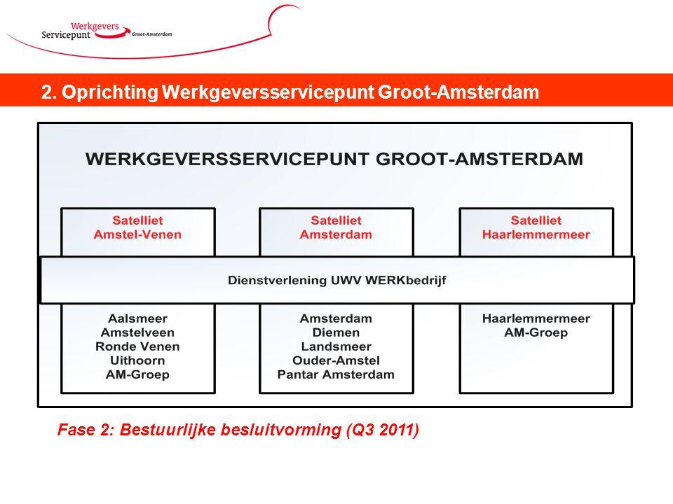 2. Oprichting Werkgeversservicepunt Groot-Amsterdam Fase 2: Bestuurlijke besluitvorming (Q3 2011)