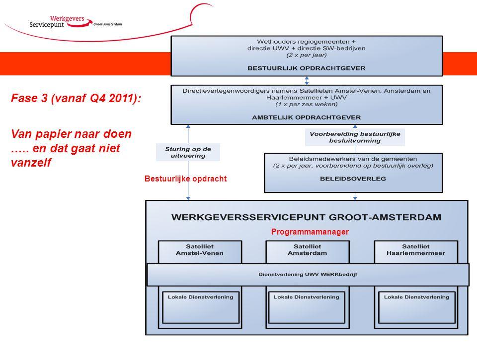 Fase 3 (vanaf Q4 2011): Van papier naar doen ….. en dat gaat niet vanzelf Programmamanager Bestuurlijke opdracht