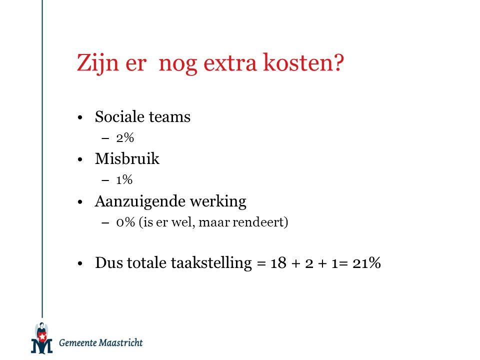 Zijn er nog extra kosten? Sociale teams –2% Misbruik –1% Aanzuigende werking –0% (is er wel, maar rendeert) Dus totale taakstelling = 18 + 2 + 1= 21%