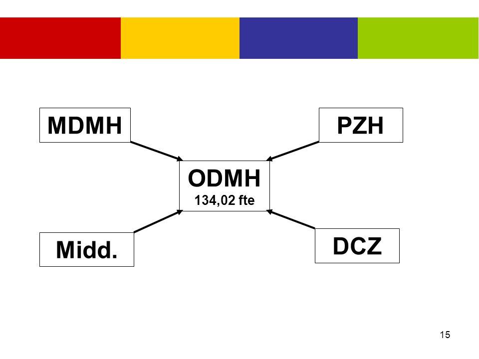 15 MDMH Midd. PZH DCZ ODMH 134,02 fte