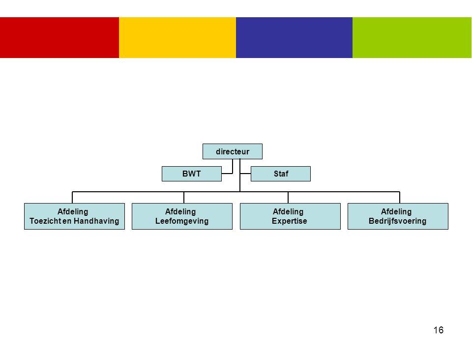16 BWT Afdeling Toezicht en Handhaving Staf directeur Afdeling Leefomgeving Afdeling Expertise Afdeling Bedrijfsvoering