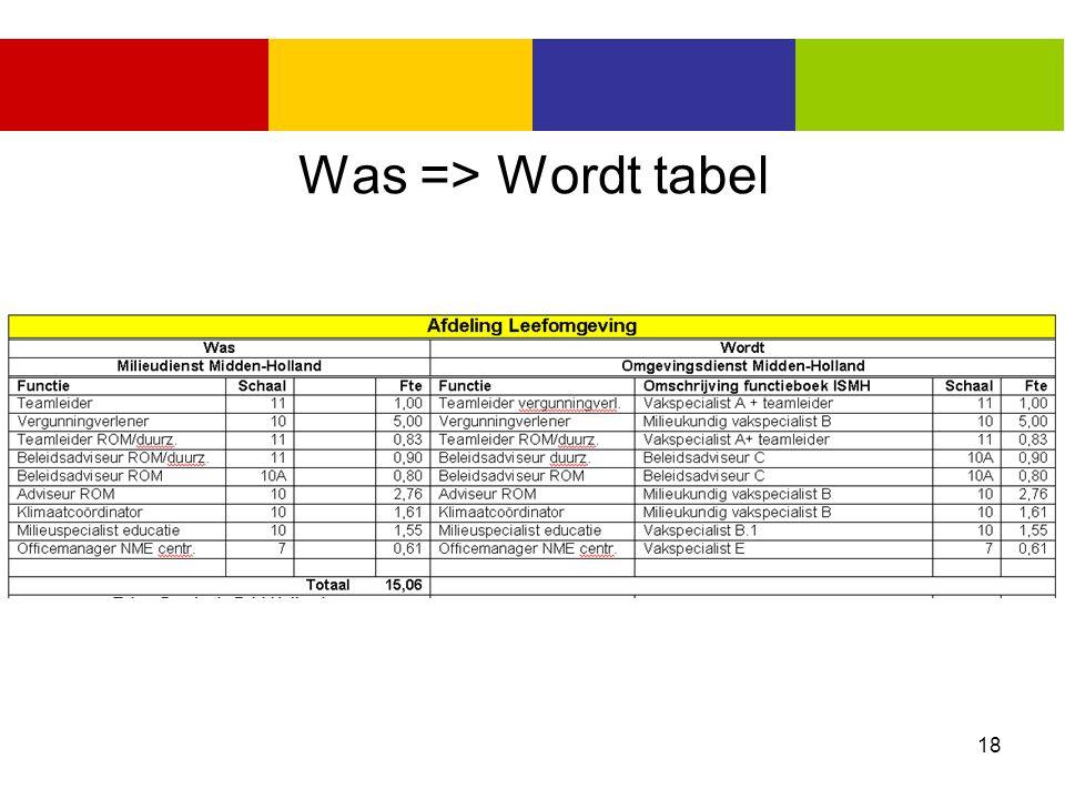 18 Was => Wordt tabel