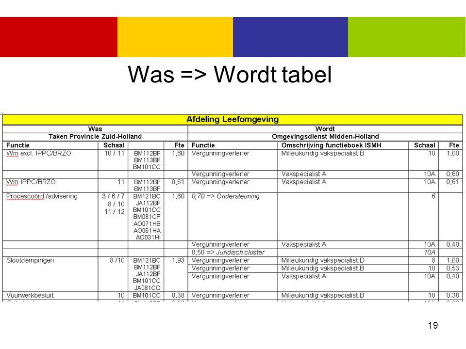 19 Was => Wordt tabel
