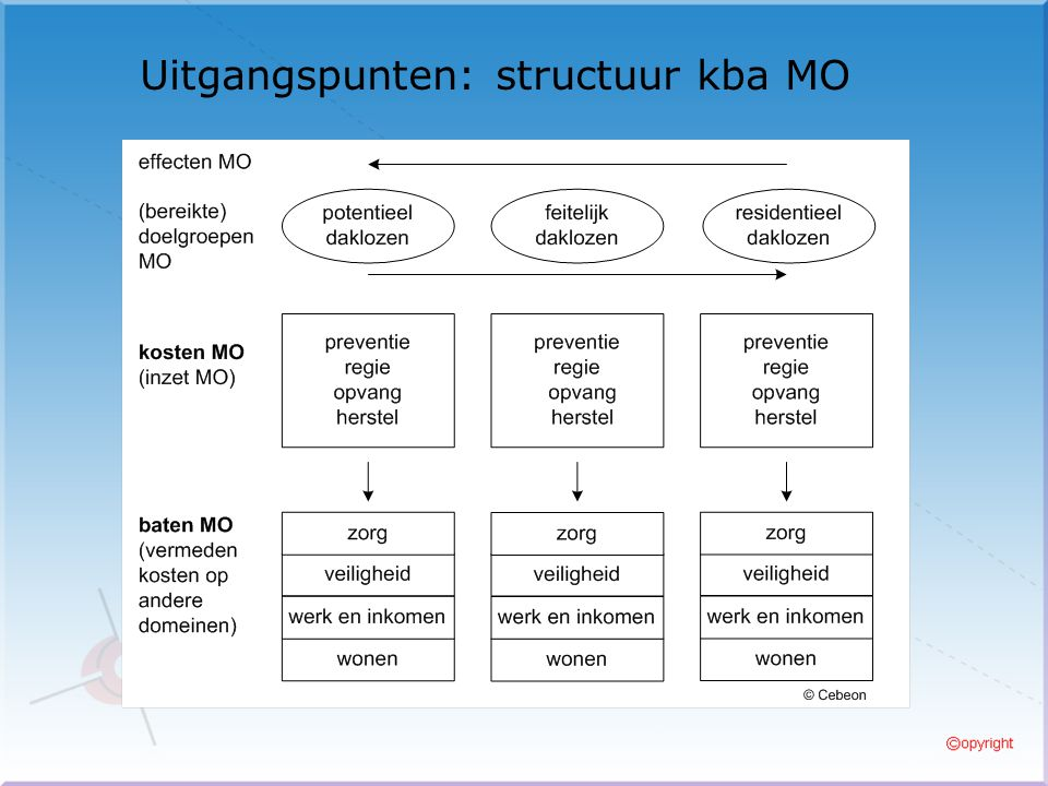 Uitgangspunten: structuur kba MO
