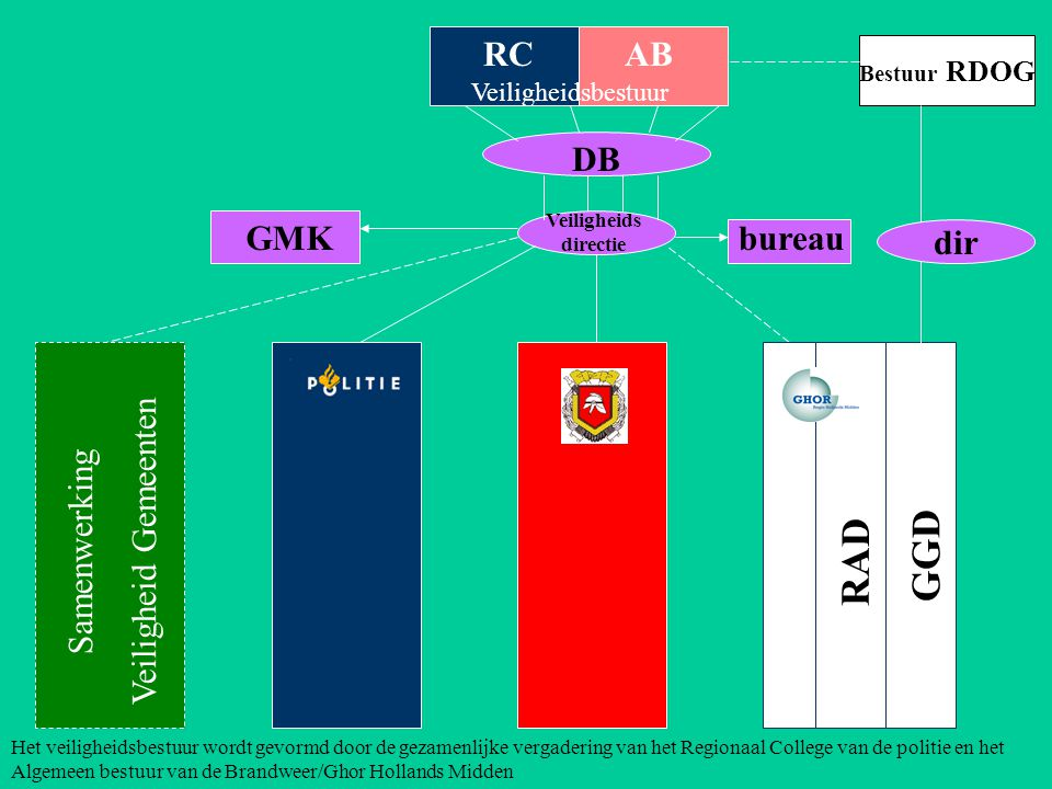 AB h ulpverlening DB GMKbureau Veiligheids directie Bestuurscie.