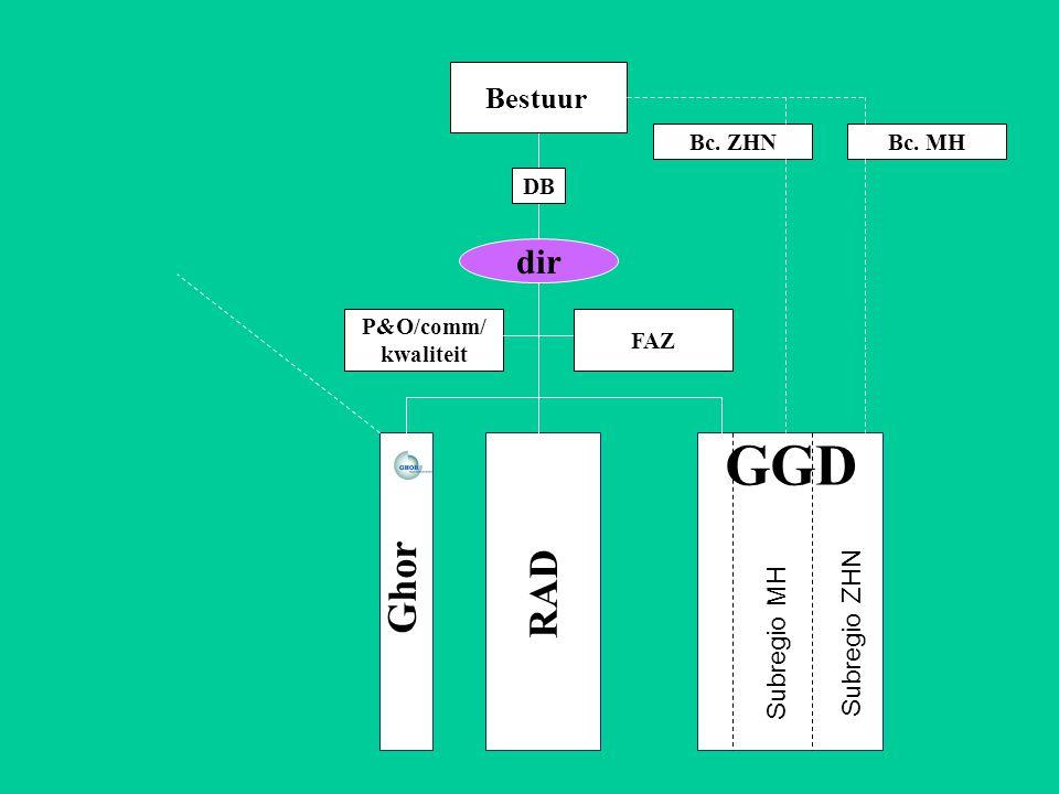 Personele unie van bc ggd en portefeuillehouders blijft bestaan Gezamenlijke ondersteuning vergaderingen Minimaal budgettair neutraal.