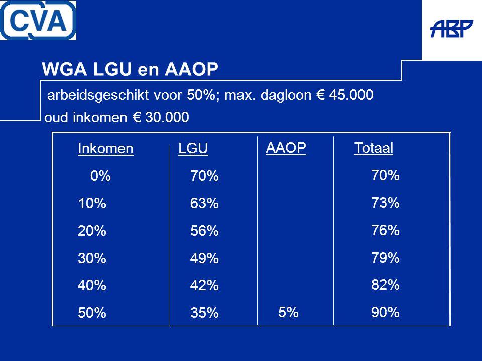 WGA LGU en AAOP arbeidsgeschikt voor 50%; max. dagloon € 45.000 oud inkomen € 30.000 Inkomen 0% 10% 20% 30% 40% 50% Totaal 70% 73% 76% 79% 82% 90% LGU