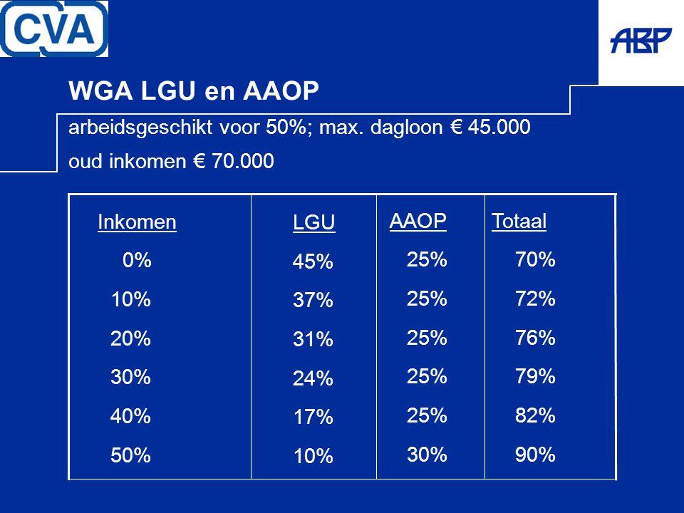 WGA LGU en AAOP arbeidsgeschikt voor 50%; max. dagloon € 45.000 oud inkomen € 70.000 Totaal 70% 72% 76% 79% 82% 90% LGU 45% 37% 31% 24% 17% 10% Inkome
