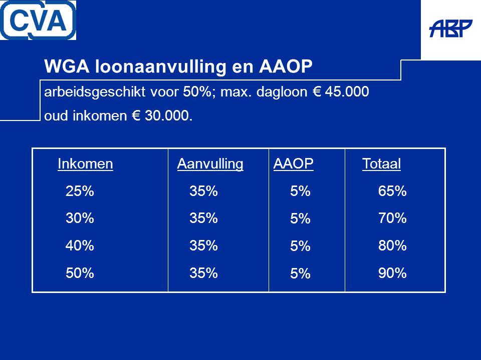 WGA loonaanvulling en AAOP arbeidsgeschikt voor 50%; max. dagloon € 45.000 oud inkomen € 30.000. Totaal 65% 70% 80% 90% Aanvulling 35% Inkomen 25% 30%