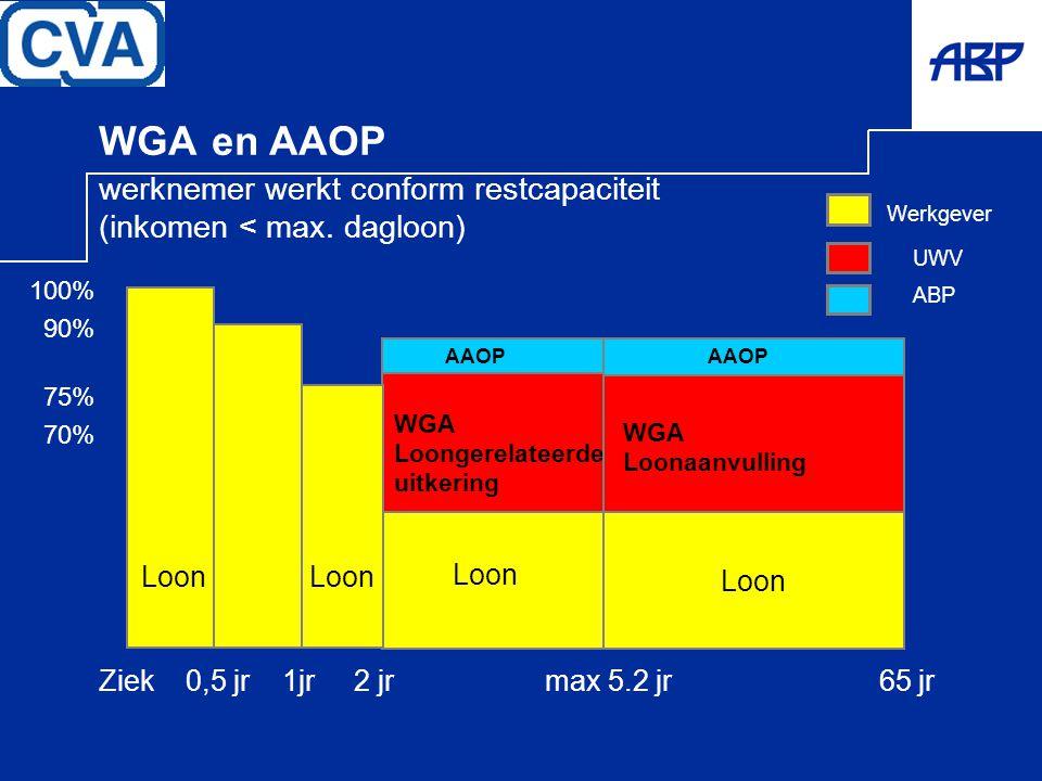 UWV WGA en AAOP werknemer werkt conform restcapaciteit (inkomen < max. dagloon) Werkgever ABP Loon WGA Loongerelateerde uitkering WGA Loonaanvulling A