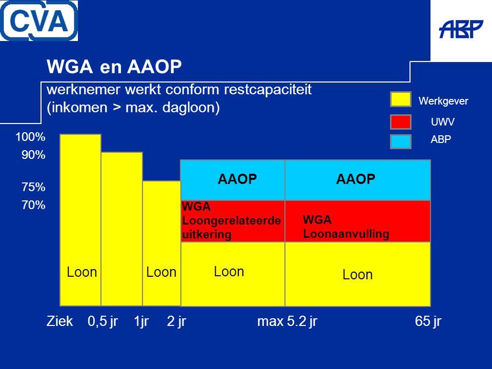 UWV WGA en AAOP werknemer werkt conform restcapaciteit (inkomen > max. dagloon) Werkgever ABP Loon WGA Loongerelateerde uitkering AAOP WGA Loonaanvull
