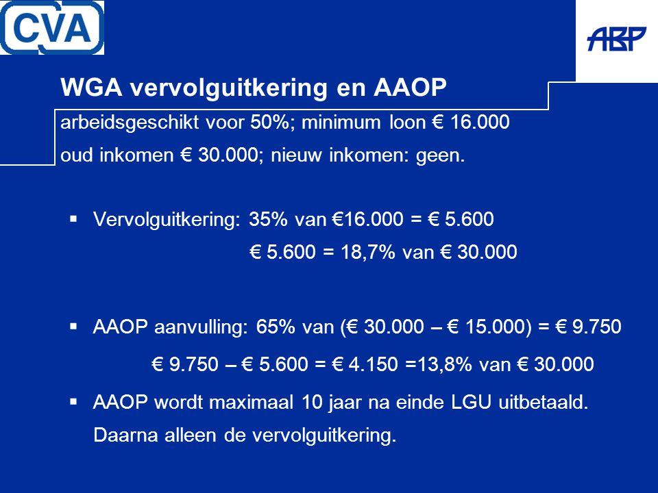 WGA vervolguitkering en AAOP arbeidsgeschikt voor 50%; minimum loon € 16.000 oud inkomen € 30.000; nieuw inkomen: geen.  Vervolguitkering: 35% van €1