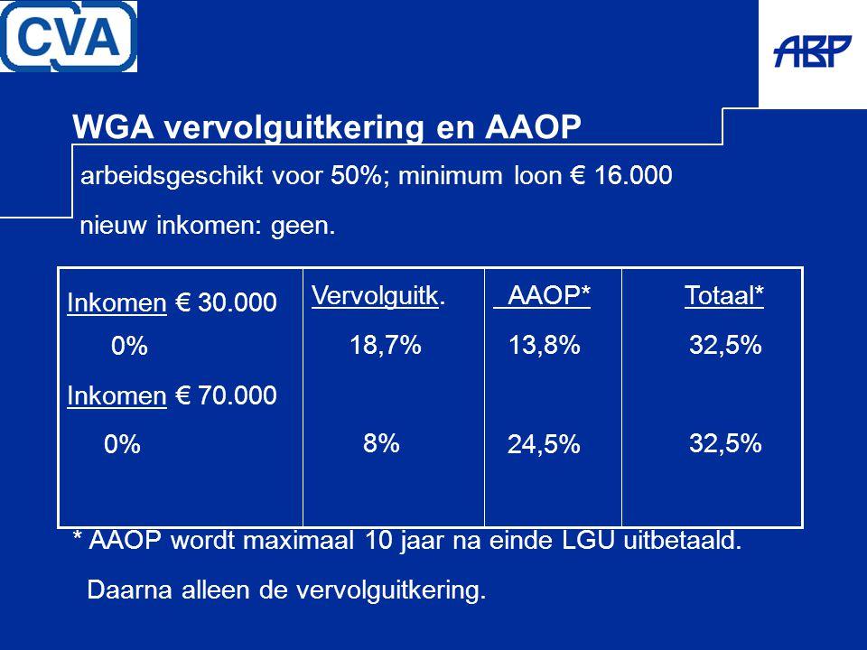WGA vervolguitkering en AAOP arbeidsgeschikt voor 50%; minimum loon € 16.000 nieuw inkomen: geen. * AAOP wordt maximaal 10 jaar na einde LGU uitbetaal