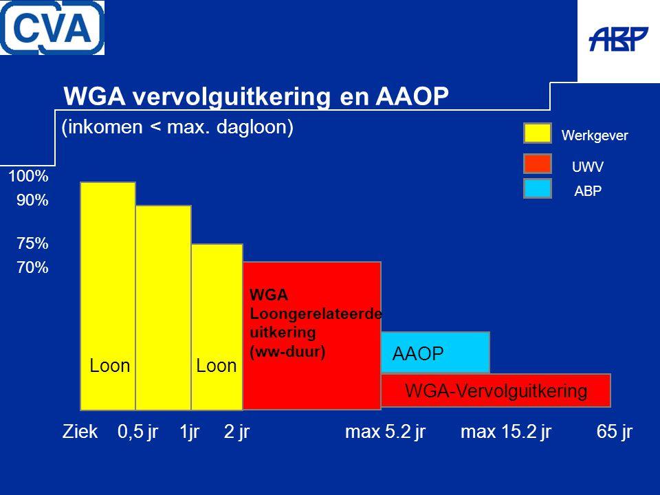 UWV WGA vervolguitkering en AAOP (inkomen < max. dagloon) Werkgever ABP WGA Loongerelateerde uitkering (ww-duur) AAOP Ziek 0,5 jr 1jr 2 jr max 5.2 jr