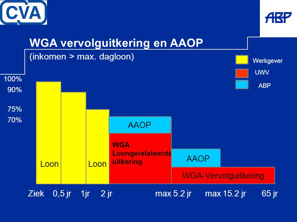 UWV WGA vervolguitkering en AAOP (inkomen > max. dagloon) Werkgever ABP WGA-Vervolguitkering WGA Loongerelateerde uitkering AAOP Ziek 0,5 jr 1jr 2 jr