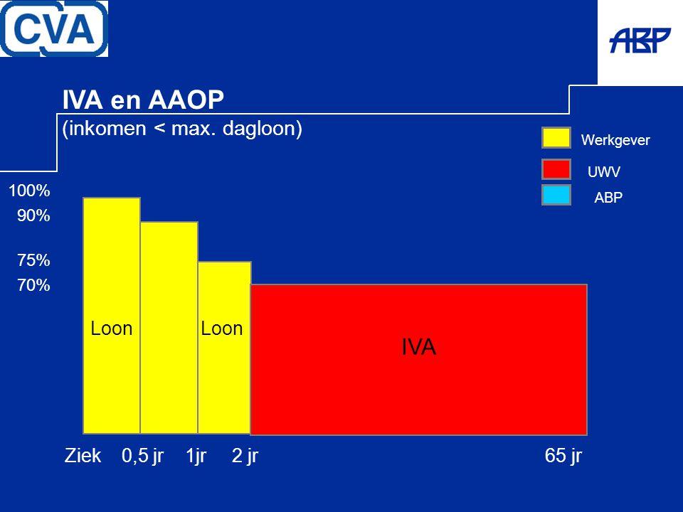 Ziek 0,5 jr 1jr 2 jr 65 jr 100% 90% 75% 70% UWV Werkgever IVA Loon IVA en AAOP (inkomen < max. dagloon) ABP
