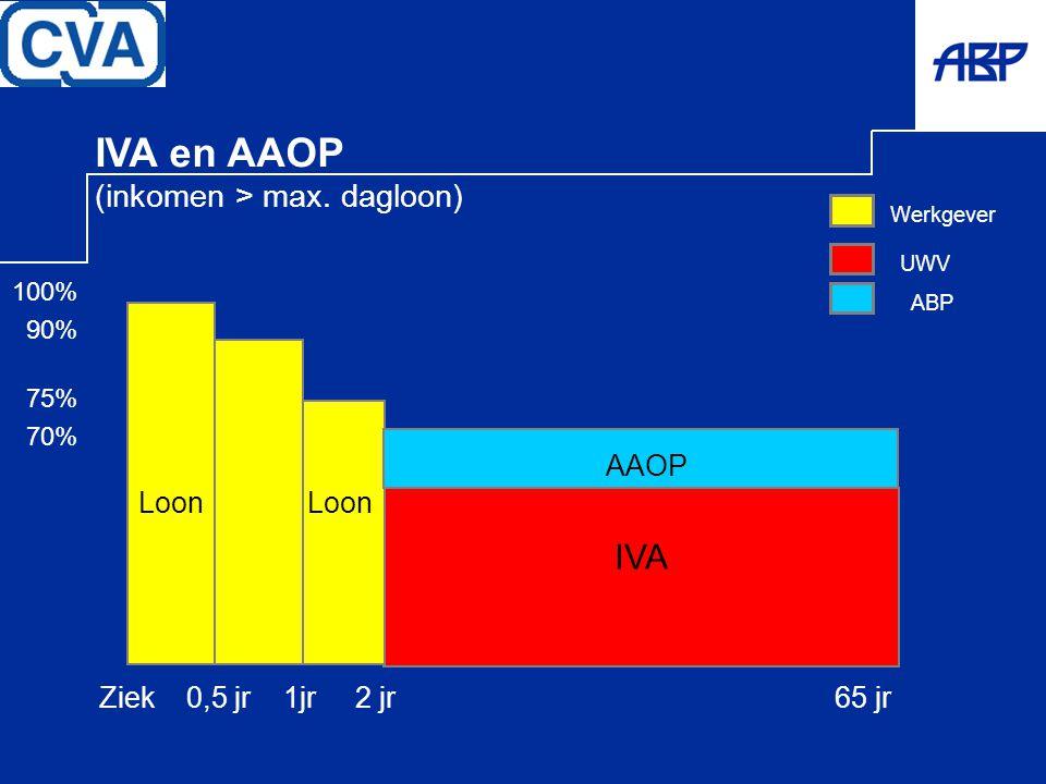 UWV Werkgever IVA Ziek 0,5 jr 1jr 2 jr 65 jr 100% 90% 75% 70% Loon IVA en AAOP (inkomen > max. dagloon) ABP AAOP