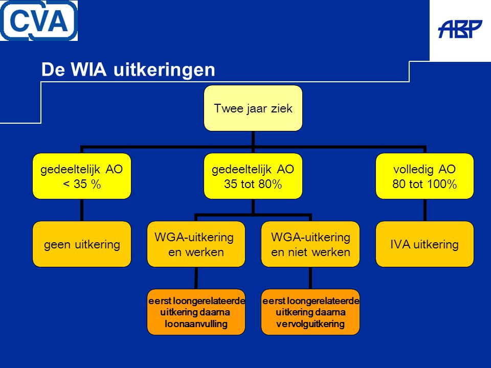 De WIA uitkeringen Twee jaar ziek gedeeltelijk AO < 35 % geen uitkering gedeeltelijk AO 35 tot 80% WGA-uitkering en werken eerst loongerelateerde uitk