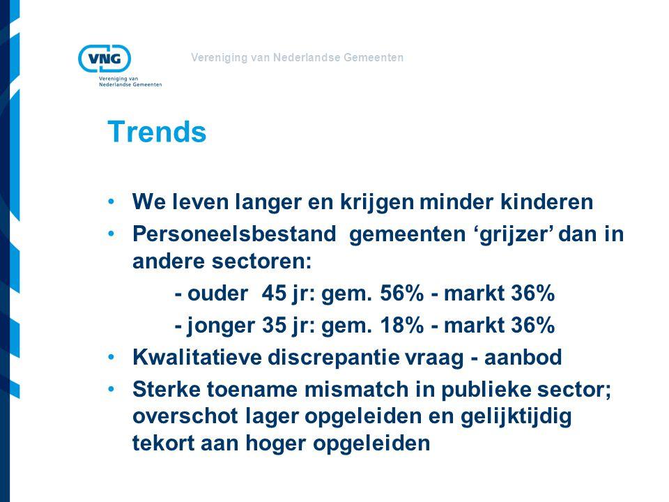 Vereniging van Nederlandse Gemeenten Trends We leven langer en krijgen minder kinderen Personeelsbestand gemeenten 'grijzer' dan in andere sectoren: -