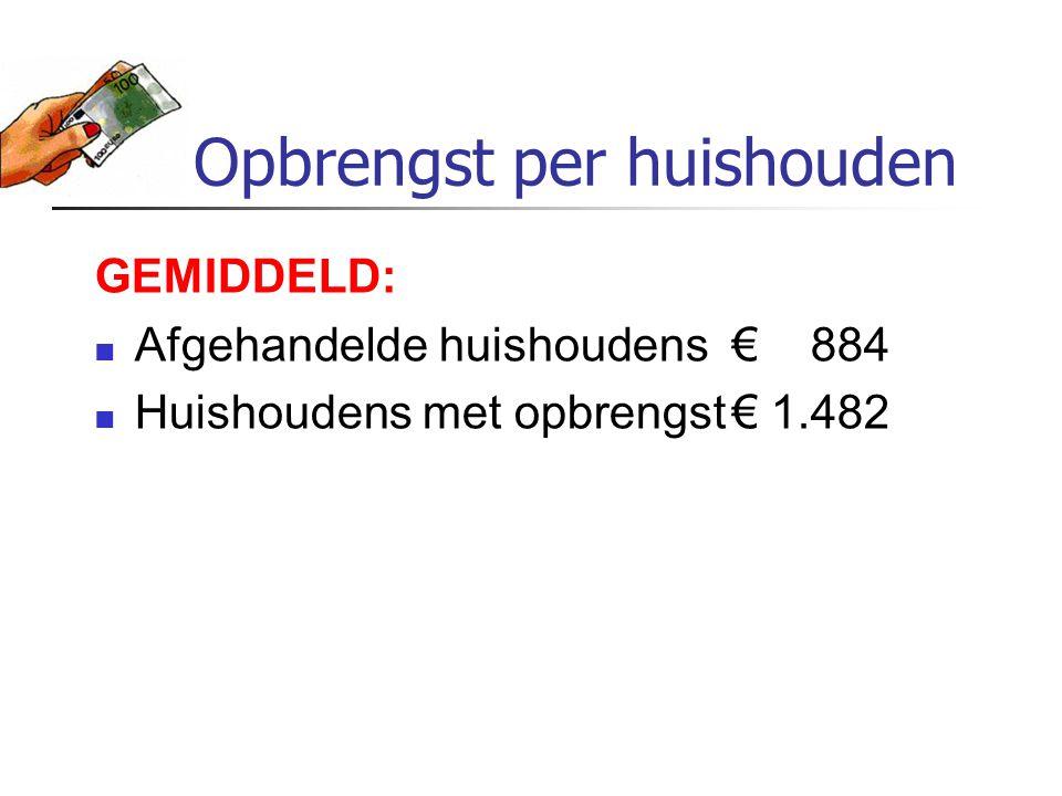 Opbrengst per huishouden GEMIDDELD: Afgehandelde huishoudens€ 884 Huishoudens met opbrengst€ 1.482