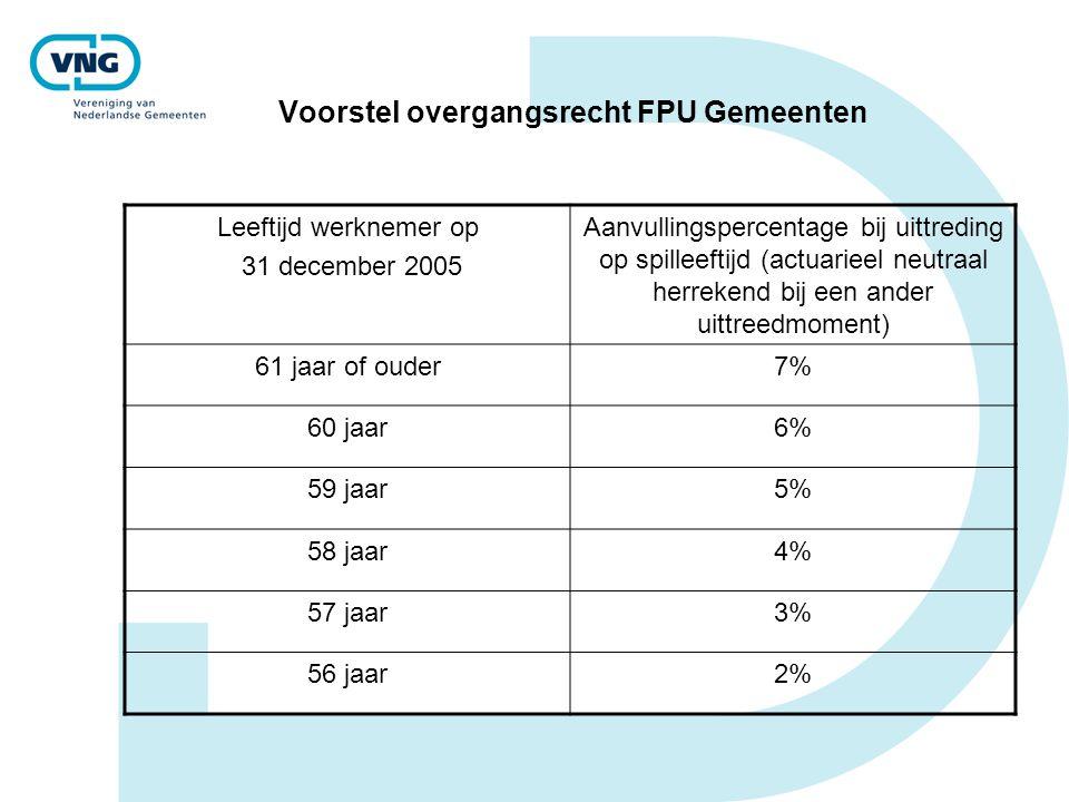 Voorstel overgangsrecht FPU Gemeenten Leeftijd werknemer op 31 december 2005 Aanvullingspercentage bij uittreding op spilleeftijd (actuarieel neutraal