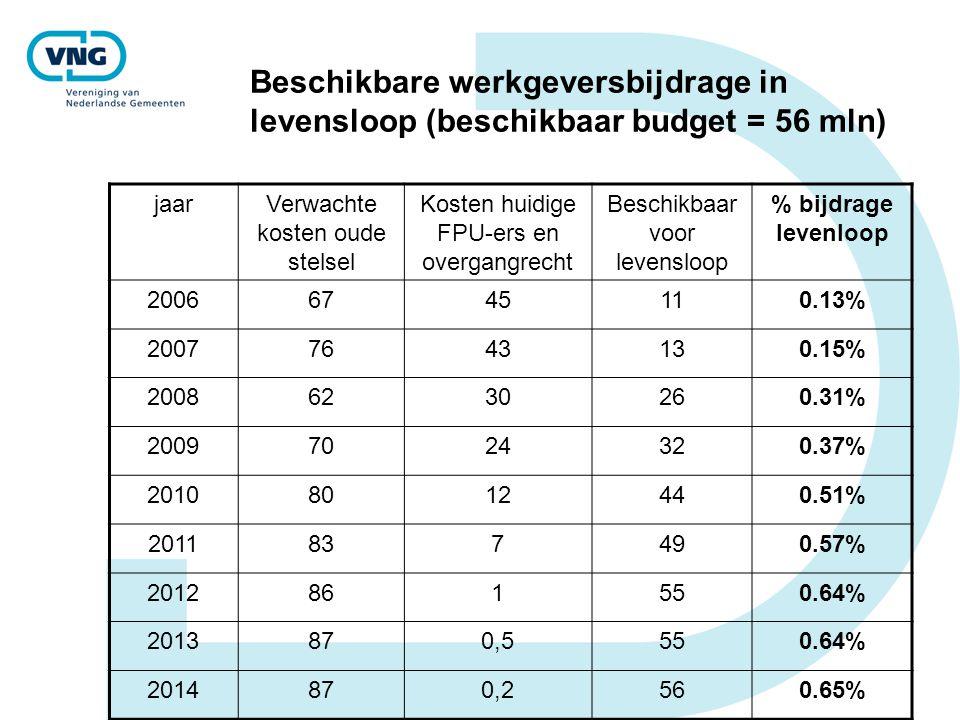 Beschikbare werkgeversbijdrage in levensloop (beschikbaar budget = 56 mln) jaarVerwachte kosten oude stelsel Kosten huidige FPU-ers en overgangrecht B