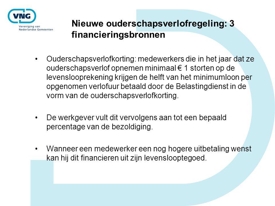 Nieuwe ouderschapsverlofregeling: 3 financieringsbronnen Ouderschapsverlofkorting: medewerkers die in het jaar dat ze ouderschapsverlof opnemen minima