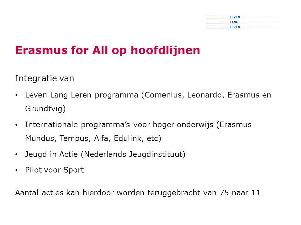 6 Erasmus for All op hoofdlijnen Integratie van Leven Lang Leren programma (Comenius, Leonardo, Erasmus en Grundtvig) Internationale programma's voor hoger onderwijs (Erasmus Mundus, Tempus, Alfa, Edulink, etc) Jeugd in Actie (Nederlands Jeugdinstituut) Pilot voor Sport Aantal acties kan hierdoor worden teruggebracht van 75 naar 11