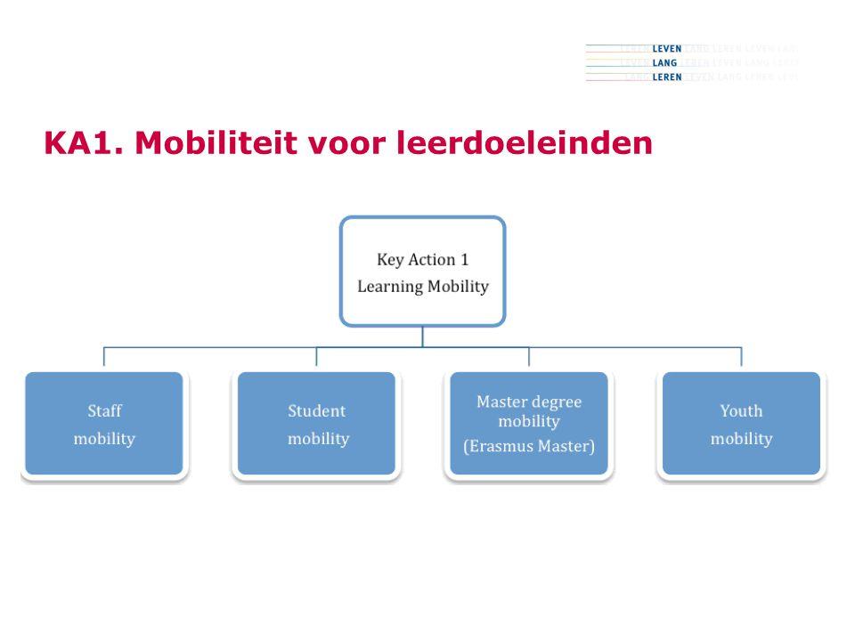 9 KA1. Mobiliteit voor leerdoeleinden