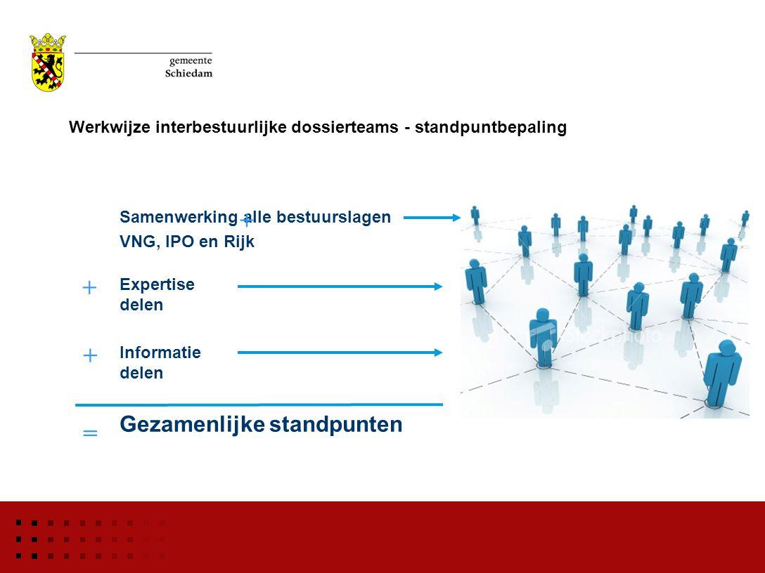 Werkwijze interbestuurlijke dossierteams - standpuntbepaling Samenwerking alle bestuurslagen VNG, IPO en Rijk Expertise delen Informatie delen Gezamenlijke standpunten + = + +