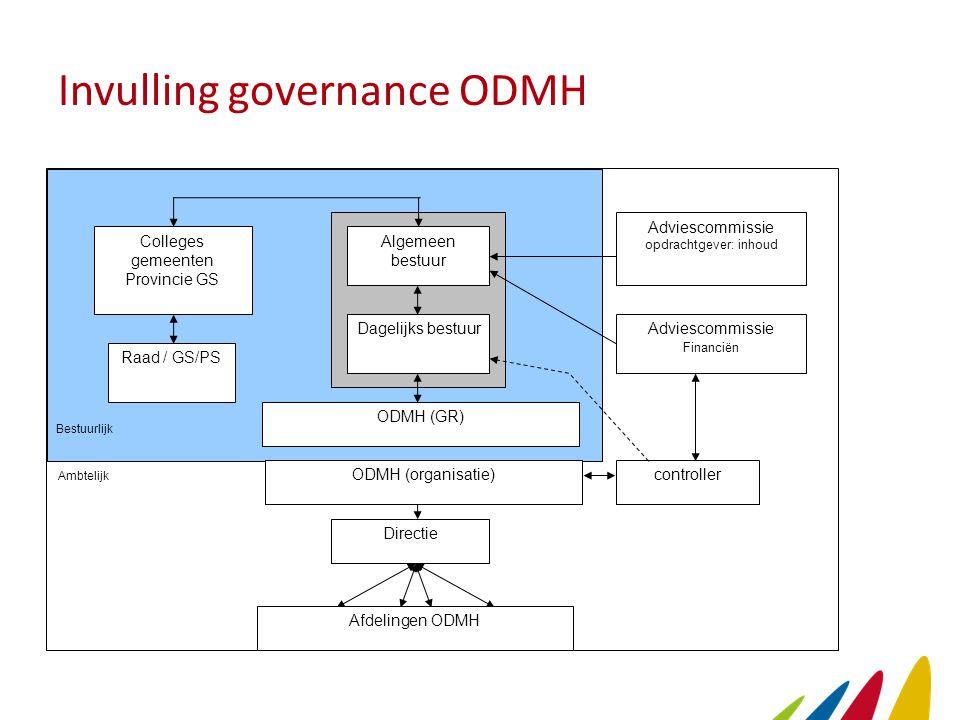 Invulling governance ODMH Algemeen bestuur Dagelijks bestuur ODMH (GR) Colleges gemeenten Provincie GS ODMH (organisatie) Directie Afdelingen ODMH Bes