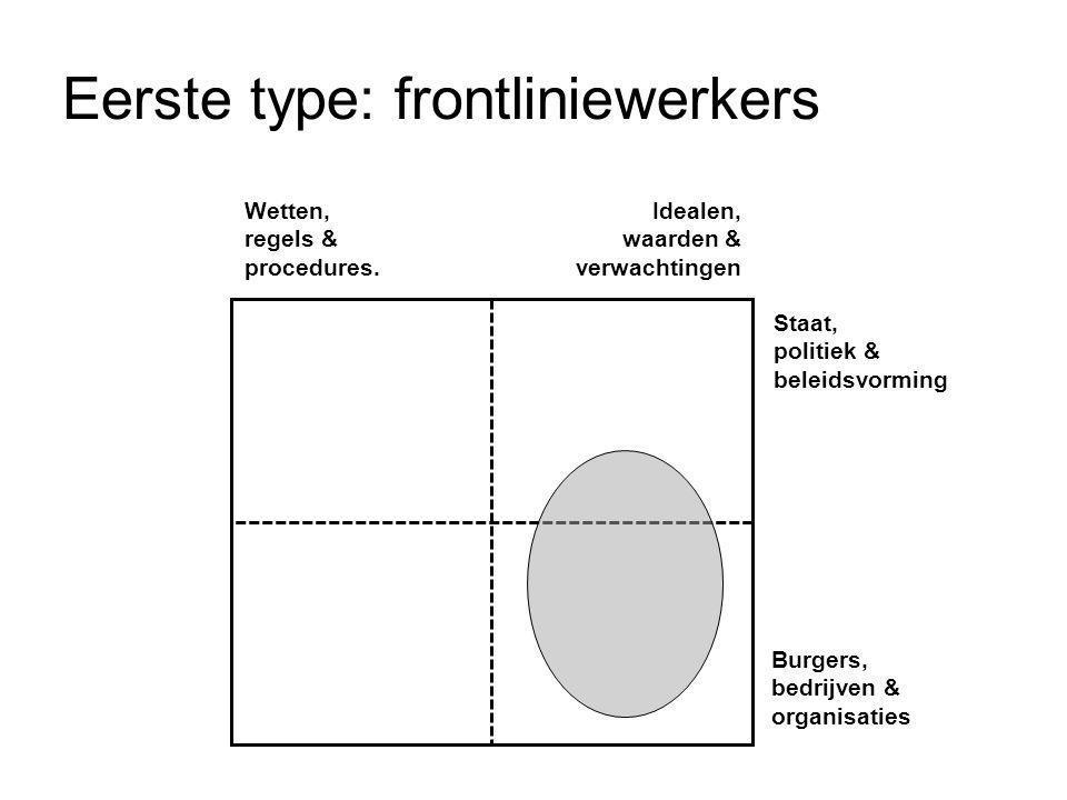 Eerste type: frontliniewerkers Wetten, regels & procedures. Idealen, waarden & verwachtingen Staat, politiek & beleidsvorming Burgers, bedrijven & org