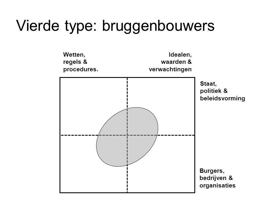 Vierde type: bruggenbouwers Wetten, regels & procedures. Idealen, waarden & verwachtingen Staat, politiek & beleidsvorming Burgers, bedrijven & organi