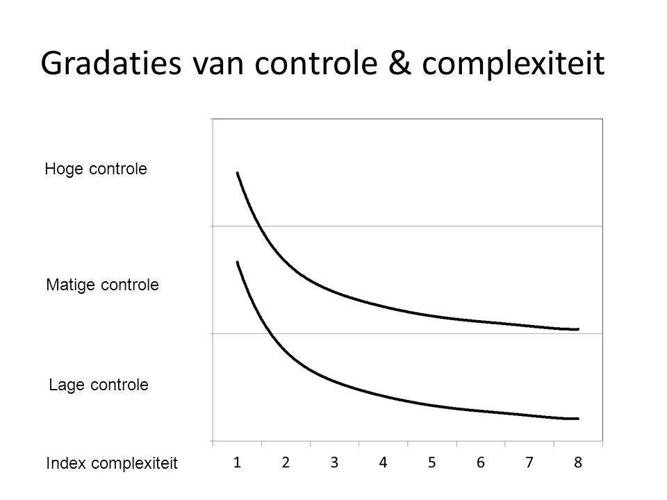 Gradaties van controle & complexiteit Hoge controle Matige controle Lage controle Index complexiteit