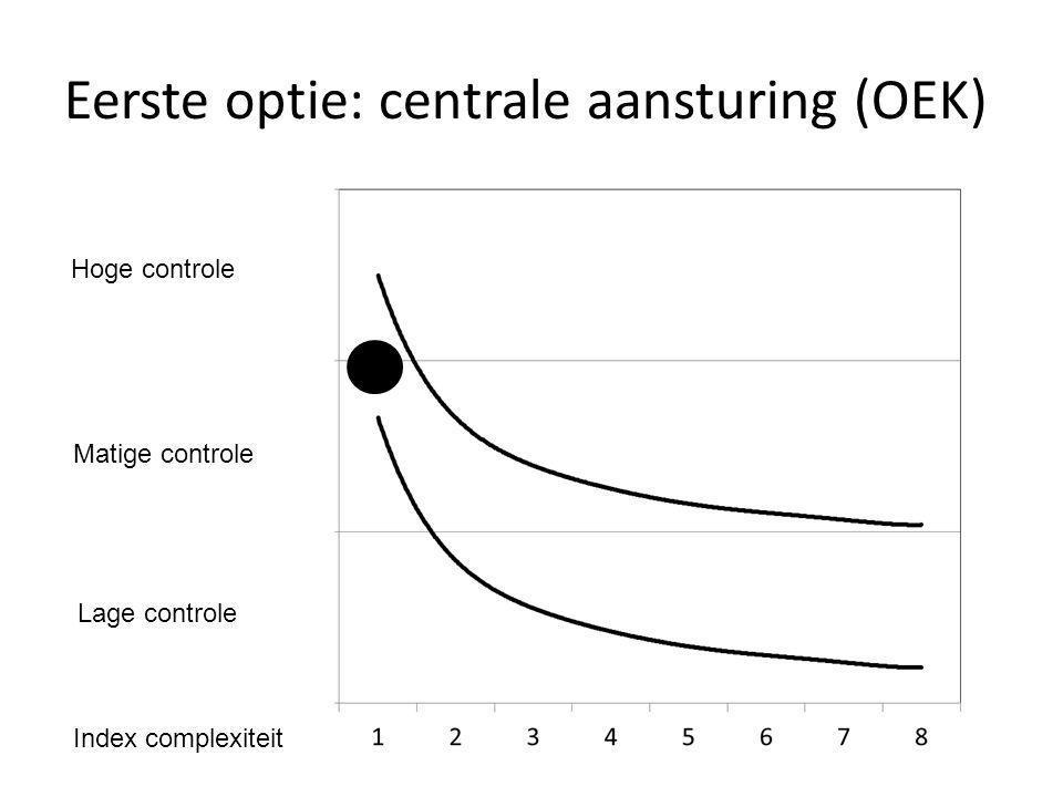 Eerste optie: centrale aansturing (OEK) Hoge controle Matige controle Lage controle Index complexiteit