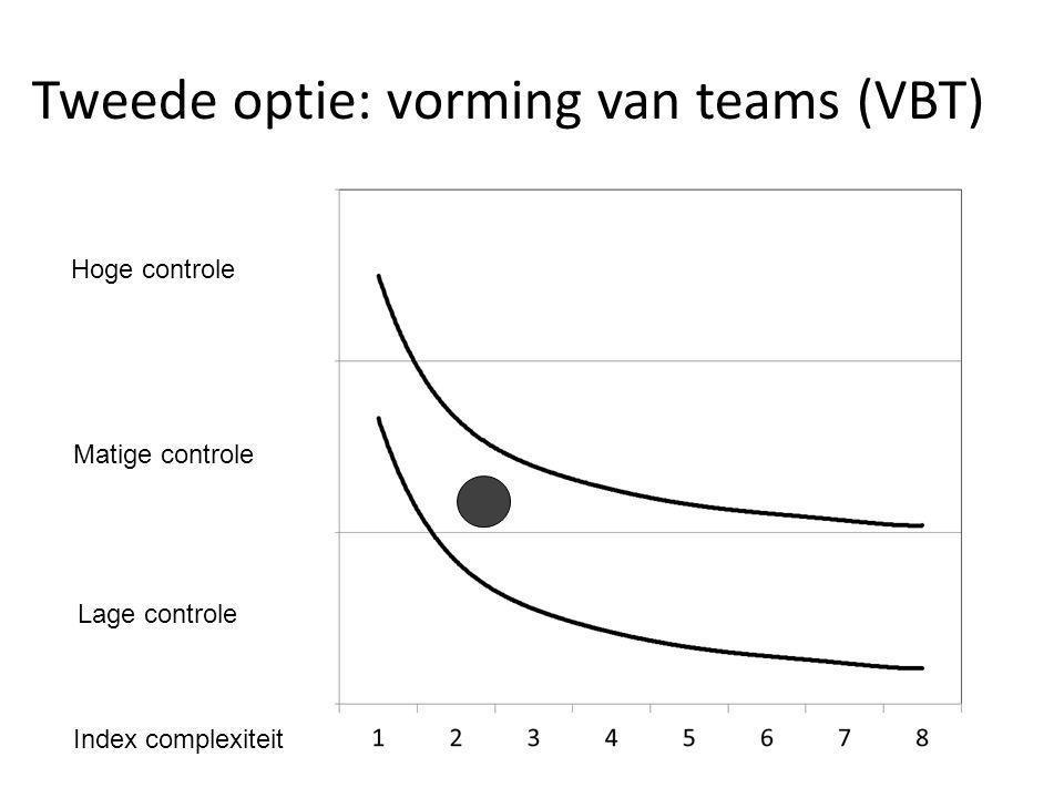 Tweede optie: vorming van teams (VBT) Hoge controle Matige controle Lage controle Index complexiteit